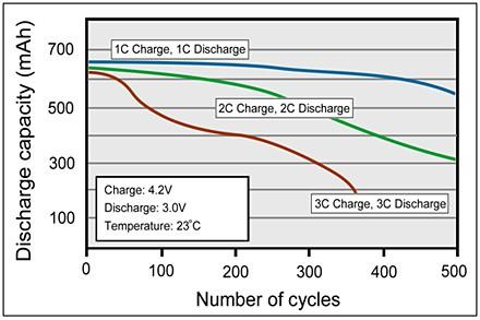 Jak dbać o baterię w hulajnodze elektrycznej